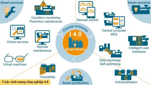 sức mạng cách mạng công nghệ thông tin thời đị 4.0